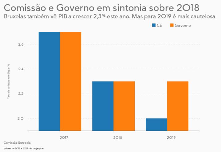 Bruxelas mais otimista com o crescimento português